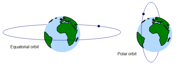 Polar vs. Equatorial Orbit