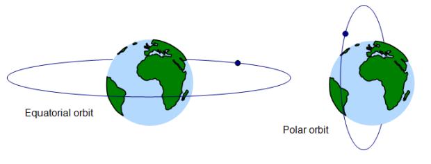 Polar vs. Equatorial Orbit