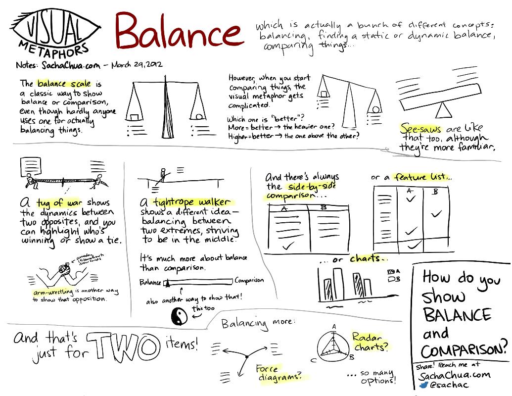 Visual Metaphors Balance