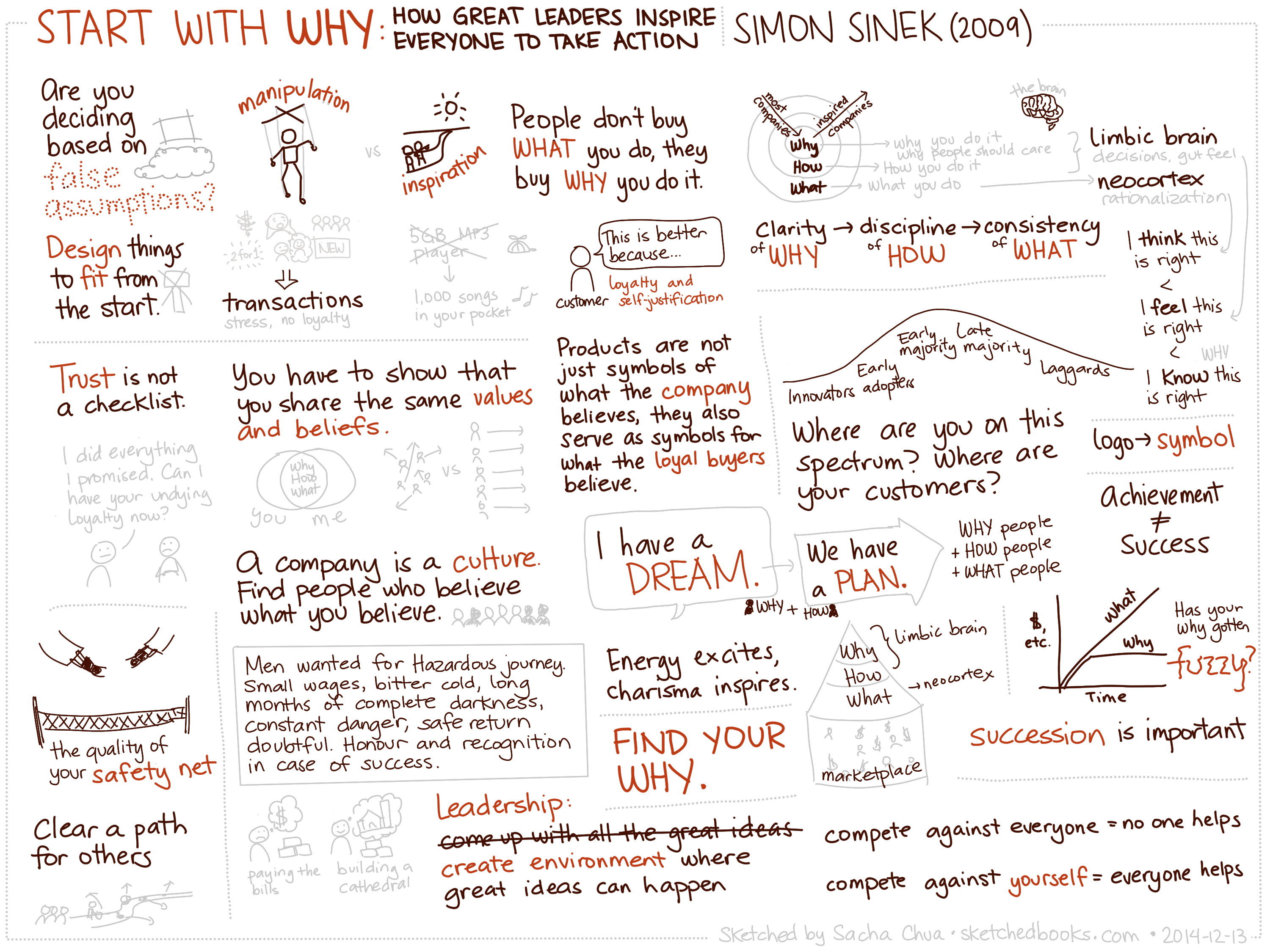 Sketched Book Start With Why How Great Leaders Inspire