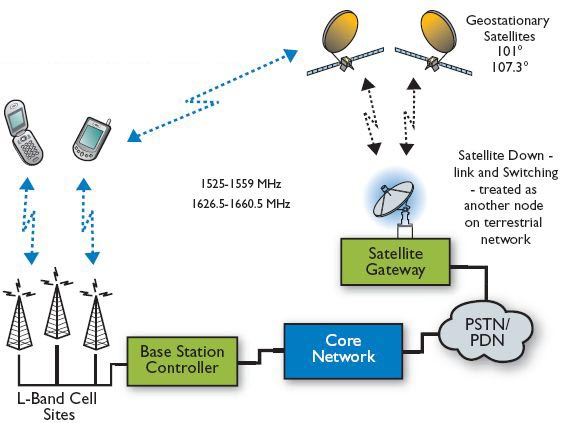Convergence of Terrestrial and Satellite mobile