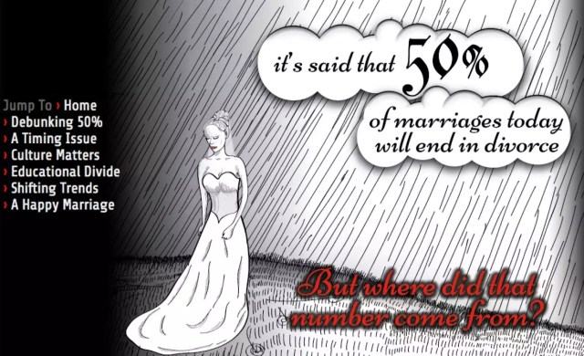 marriages/divorce infographic