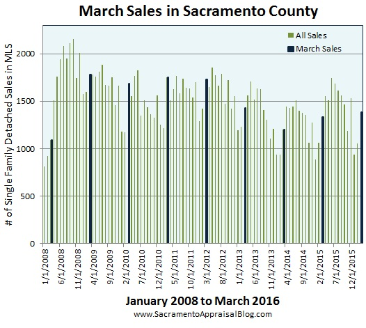 February sales volume in Sacramento County since 2008