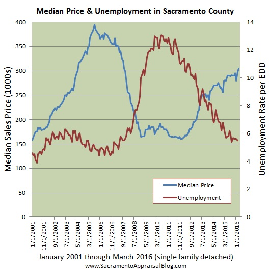 Median Price and unemployment since 2001 in sacramento county