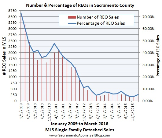 REO and short sale trends - sac appraisal blog 6