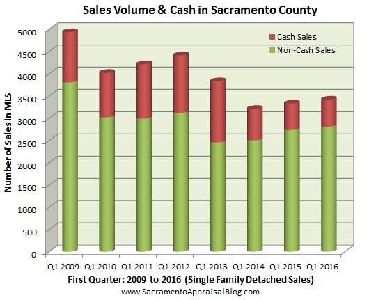 sales volume and cash in sacramento - by home appraiser blog