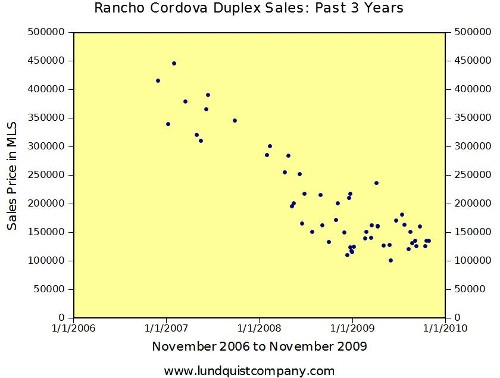 Duplex Sales in Rancho Cordova Trend Graph 2006 to 2009 by Lundquist Apprasial Company