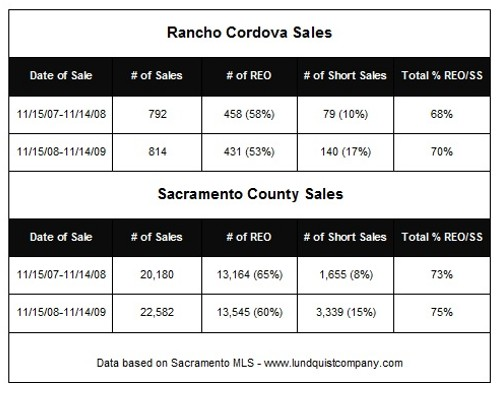Rancho Cordova Sales and Sacramento County Sales Past 2 Years November 2009 by Lundquist Appraisal Company