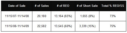 Sacramento County REO and Short Sales Percentages 2008 2009 by Lundquist Appraisal Company