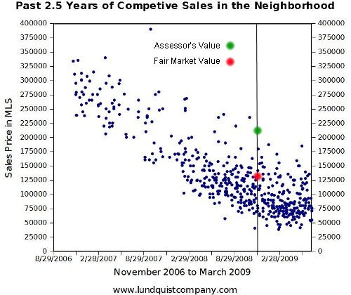 Subject Property Competitive Sales Past 2+ Years Trend Graph by Lundquist Apprasial Company for Tax Appeal