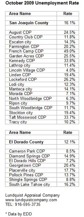 El Dorado San Joaquin County Unemployment October 2009 Lundquist Appraisal Company