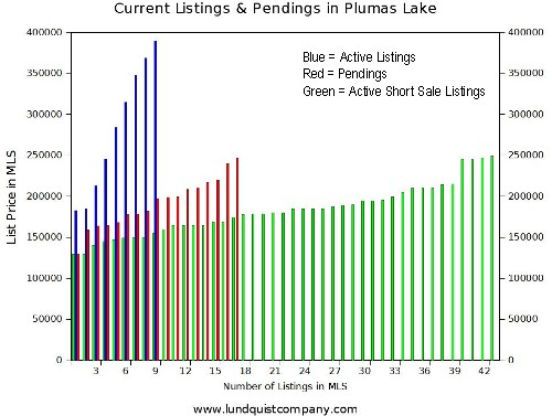 Listings and Pendings in Plumas Lake CA by Lundquist Appraisal Company