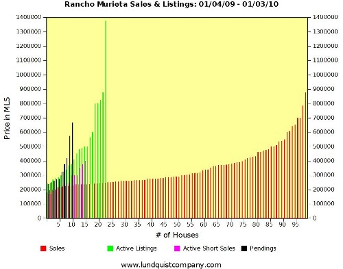 Rancho Murieta Sales and Pendings and Listings During 2009 by Lundquist Appraisal Company