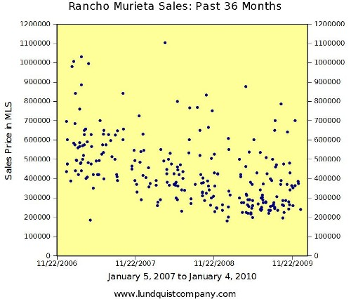 Rancho Murieta Sales from 2007 through 2009 by Lundquist Appraisal Company Trend Graph