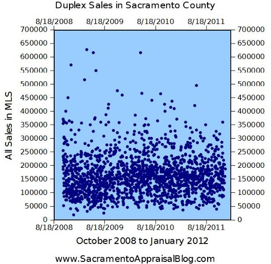 All Duplex Sales in Sacramento County by Sacramento Real Estate Appraiser
