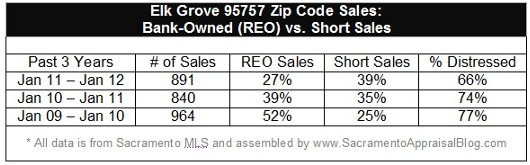 95757 Zip Code Market Trends for Short Sales and REOs