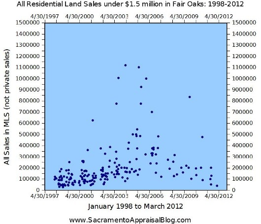 All Land Sales in Fair Oaks - Graph from 1998 to 2012 by Sacramento Appraiser - 530 pixels