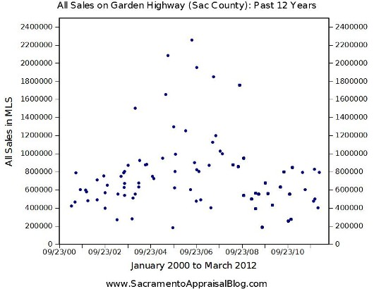 All sales on Garden Highway Sacramento under two point five million from 2000-2012 by Sacramento Appraiser
