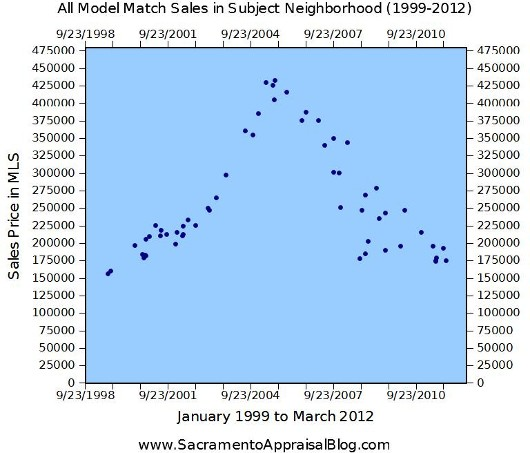 All Model Match Sales in Neighborhood - 13 years - Graph by Sacramento Home Appraiser - 530 pixels