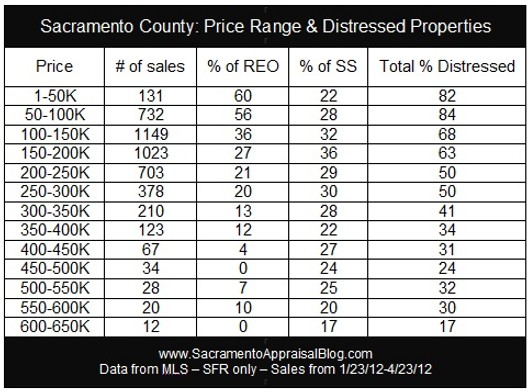 distressed sales in sacramento county graphy by Sacramento Home Appraiser