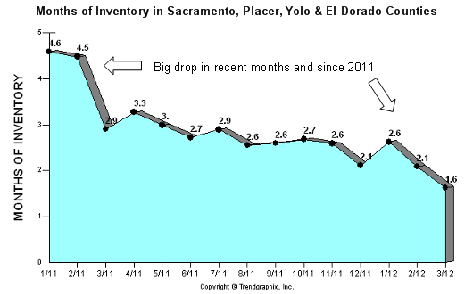 Inventory in Sacramento Placer Yolo El Dorado Counties - Sacramento Appraisal Blog
