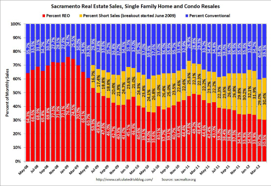 distressed sales vs conventional sales in Sacramento - graph by Calculated Risk