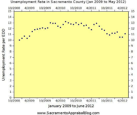 Unemployment in Sacramento County through June 2012 - Sacramento Appraisal Blog