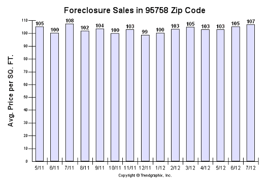 95758 zip code - all foreclosure sales - Sacramento Appraisal Blog
