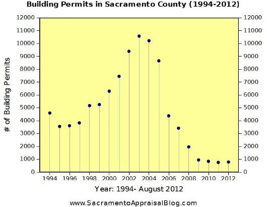 Building Permits History in Sacramento County by Sacramento Appraisal Blog