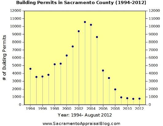 Building Permits History in Sacramento County by Sacramento Appraisal Blog