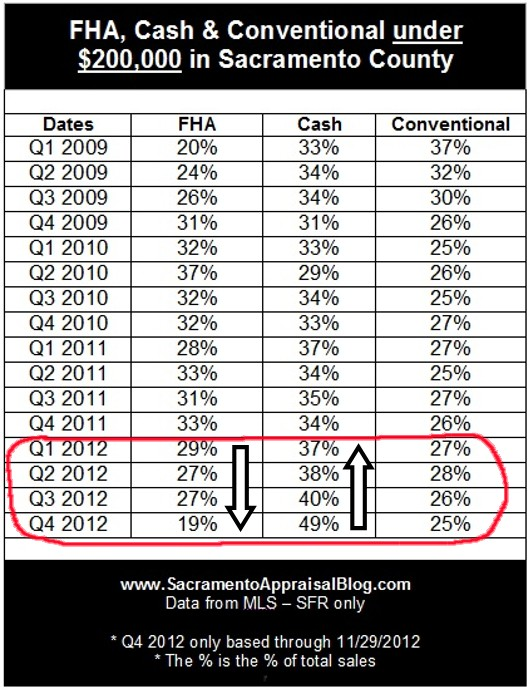 Chart of Cash FHA and Conventional Sales in Sacramento County - by Sacramento Appraisal Blog