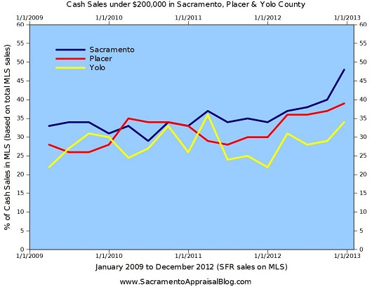 Cash Sales in Sacramento Placer and Yolo County through December 17 2012- Graph by Sacramento Appraisal Blog