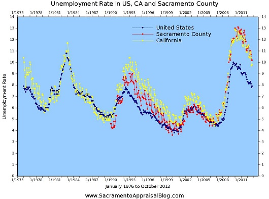 Sacramento County vs California vs United States National Unemployment Rate - 1976 to October 2012 - by Sacramento Appraisal Blog - 530 pixels