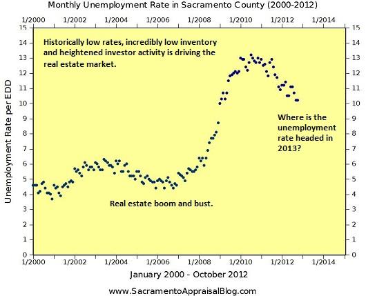 Unemployment Graph by Sacramento Home Appraiser Blog