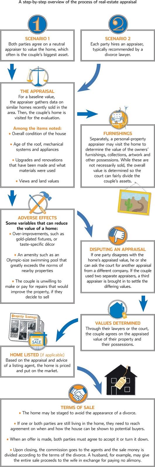 sacramento-home-appraiser-divorce-appraisal-process-via-wsj