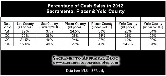 All Sales vs Cash Sales in Sacramento Placer and Yolo County - by Sacramento Appraisal Blog