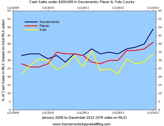 Graph of Cash Sales under 200K in Sacramento Placer and Yolo County - by Sacramento Appraisal Blog