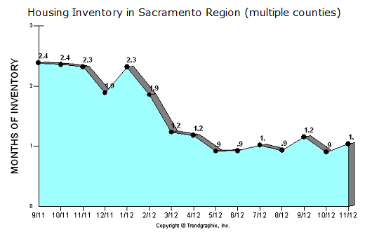 months of inventory in Sacramento Region counties - graph by Trendgraphix