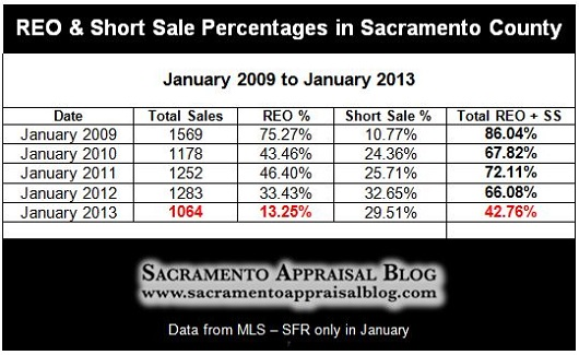 Short Sale and Foreclosure Percentages in Sacramento County - by Sacramento Appraisal Blog
