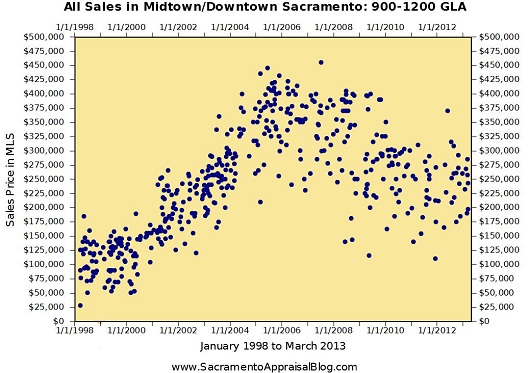 All Midtown and Downtown Sales 900-1200 GLA - by Sacramento Appraisal Blog