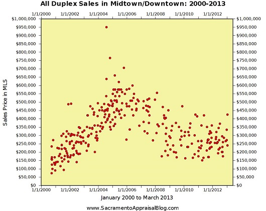 All duplex sales in Midtown and Downtown Sacramento