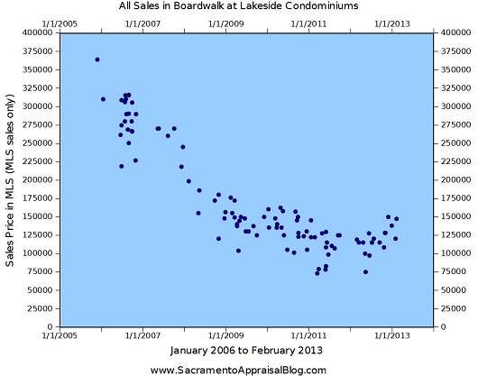 Boardwalk at Lakeside Condominiums in Elk Grove - Trend Graph by Sacramento Appraisal Blog