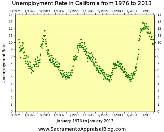 California unemployment rates - 1976 to 2013 - graph by Sacramento Appraisal Blog