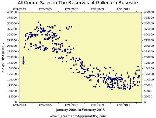 Condo Sales at The Reserves at Galleria in Roseville - Sacramento Appraisal Blog -smaller