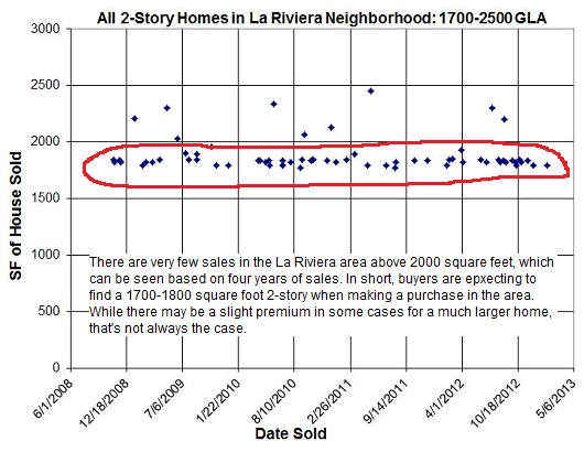 La Riviera Neighborhood Sacramento 2-story Sales - past 4 years - by Sacramento Appraisal Blog