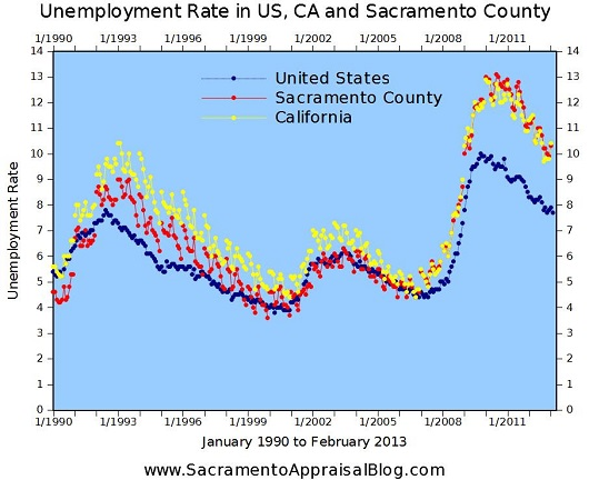USA vs California vs Sacramento Unemployment Rate - Graph by Sacramento Appraisal Blog