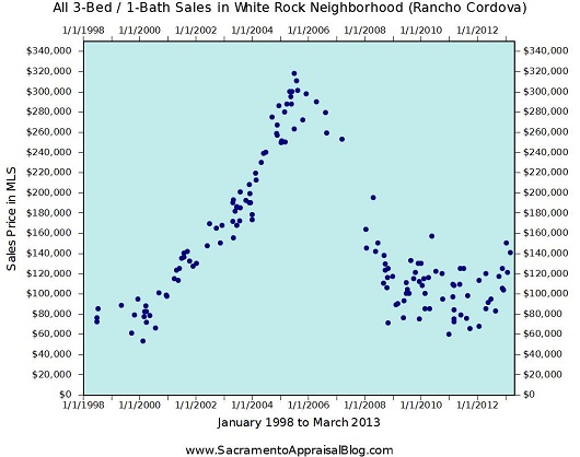 White Rock Neighborhood Sales in Rancho Cordova - by Sacramento Appraisal Blog