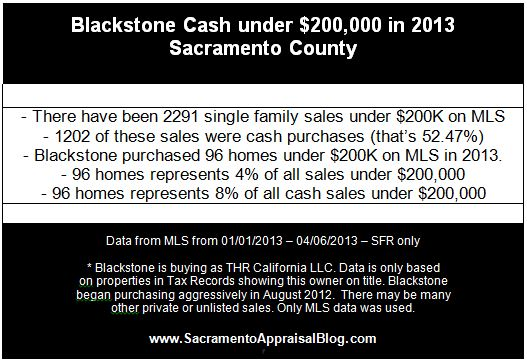 Blackstone activity in the Sacramento real estate market - by Sacramento Appraisal Blog
