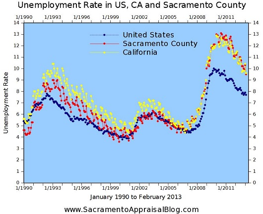 Unemployment in US CA and Sacramento 1990 - 2013 - February 2013 - graph by Sacramento Appraisal Blog