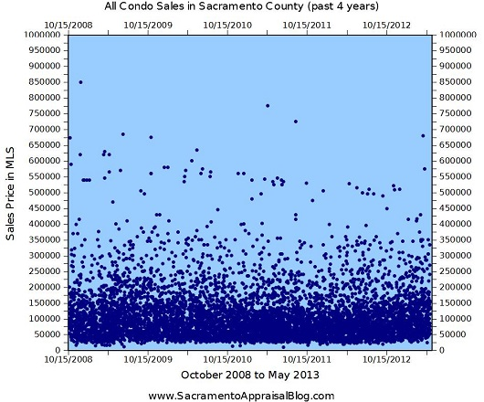 All Condo Sales in Sacramento County Graph from 2008 to 2013 - by Sacramento Appraisal Blog